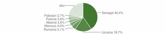 Grafico cittadinanza stranieri - San Nicola la Strada 2018