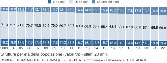 Grafico struttura della popolazione Comune di San Nicola la Strada (CE)