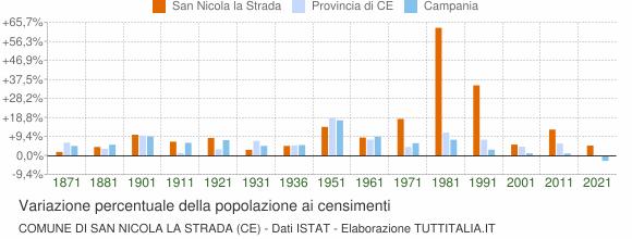 Grafico variazione percentuale della popolazione Comune di San Nicola la Strada (CE)
