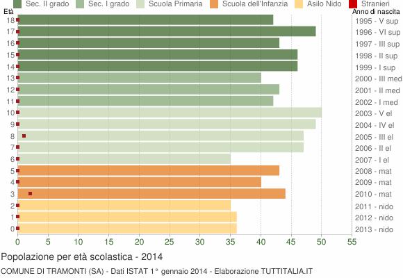 Grafico Popolazione in età scolastica - Tramonti 2014