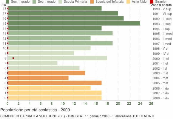 Grafico Popolazione in età scolastica - Capriati a Volturno 2009