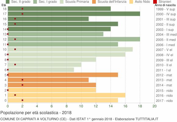 Grafico Popolazione in età scolastica - Capriati a Volturno 2018