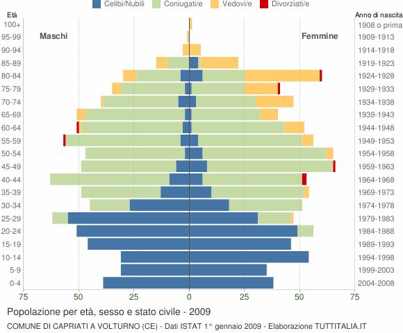 Grafico Popolazione per età, sesso e stato civile Comune di Capriati a Volturno (CE)