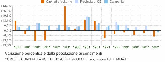 Grafico variazione percentuale della popolazione Comune di Capriati a Volturno (CE)