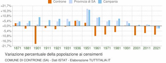Grafico variazione percentuale della popolazione Comune di Controne (SA)