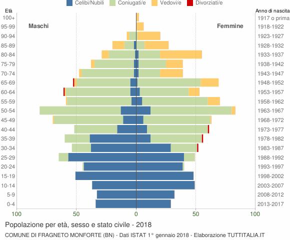 Grafico Popolazione per età, sesso e stato civile Comune di Fragneto Monforte (BN)