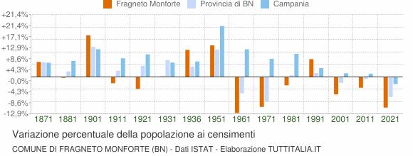 Grafico variazione percentuale della popolazione Comune di Fragneto Monforte (BN)