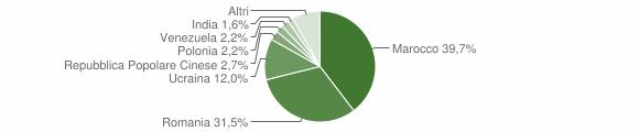 Grafico cittadinanza stranieri - Paolisi 2019