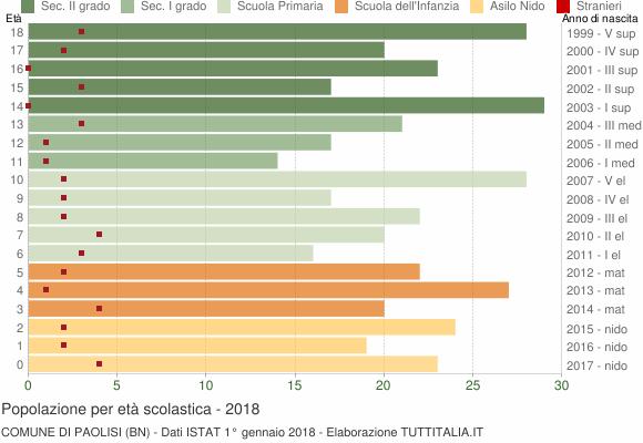 Grafico Popolazione in età scolastica - Paolisi 2018