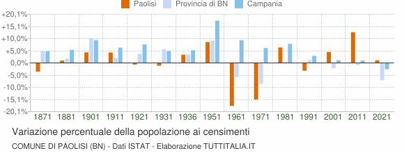 Grafico variazione percentuale della popolazione Comune di Paolisi (BN)