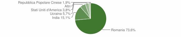 Grafico cittadinanza stranieri - Raviscanina 2019