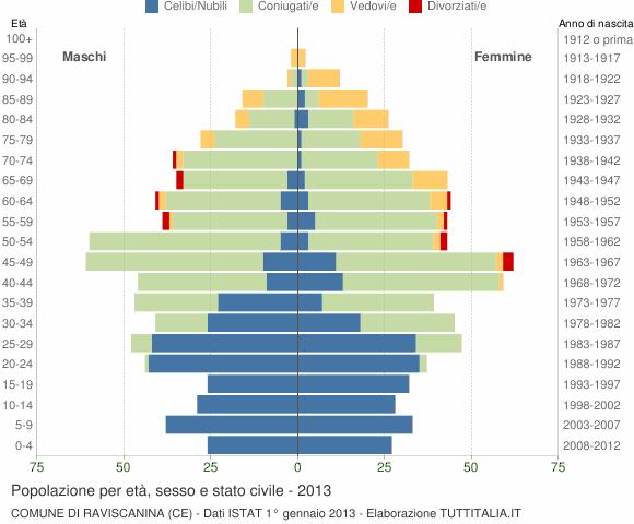 Grafico Popolazione per età, sesso e stato civile Comune di Raviscanina (CE)