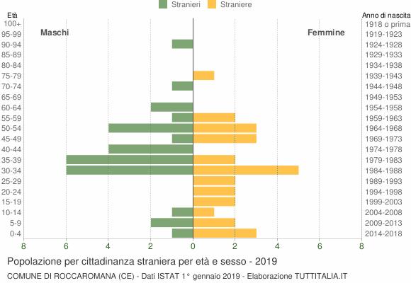 Grafico cittadini stranieri - Roccaromana 2019