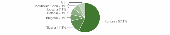 Grafico cittadinanza stranieri - San Nazzaro 2018