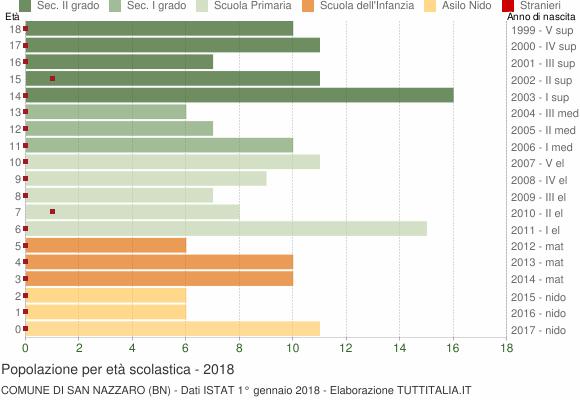 Grafico Popolazione in età scolastica - San Nazzaro 2018