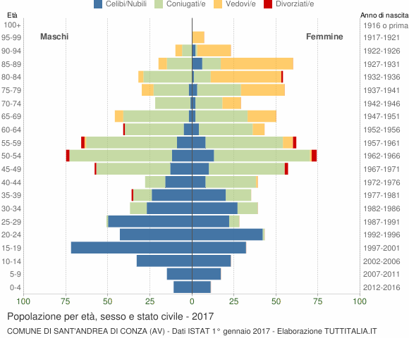 Grafico Popolazione per età, sesso e stato civile Comune di Sant'Andrea di Conza (AV)
