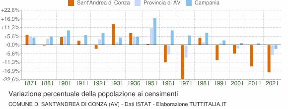 Grafico variazione percentuale della popolazione Comune di Sant'Andrea di Conza (AV)