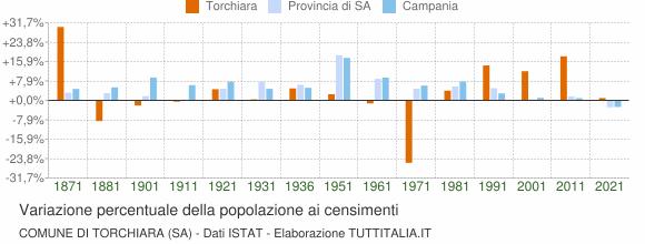 Grafico variazione percentuale della popolazione Comune di Torchiara (SA)