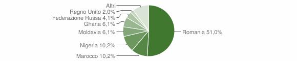 Grafico cittadinanza stranieri - Torre Orsaia 2018