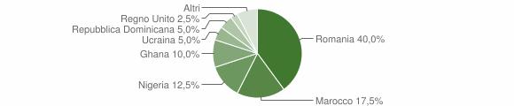 Grafico cittadinanza stranieri - Torre Orsaia 2019