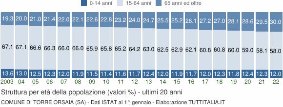 Grafico struttura della popolazione Comune di Torre Orsaia (SA)