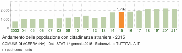 Grafico andamento popolazione stranieri Comune di Acerra (NA)