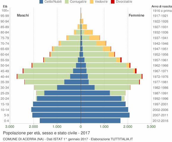 Grafico Popolazione per età, sesso e stato civile Comune di Acerra (NA)
