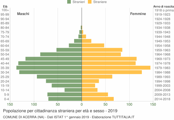 Grafico cittadini stranieri - Acerra 2019