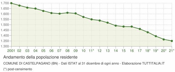 Andamento popolazione Comune di Castelpagano (BN)