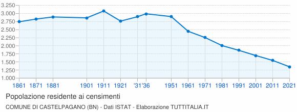 Grafico andamento storico popolazione Comune di Castelpagano (BN)