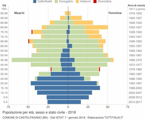 Grafico Popolazione per età, sesso e stato civile Comune di Castelpagano (BN)