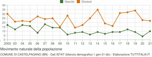 Grafico movimento naturale della popolazione Comune di Castelpagano (BN)
