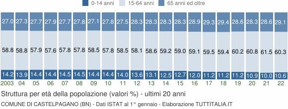 Grafico struttura della popolazione Comune di Castelpagano (BN)