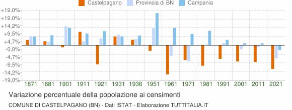 Grafico variazione percentuale della popolazione Comune di Castelpagano (BN)