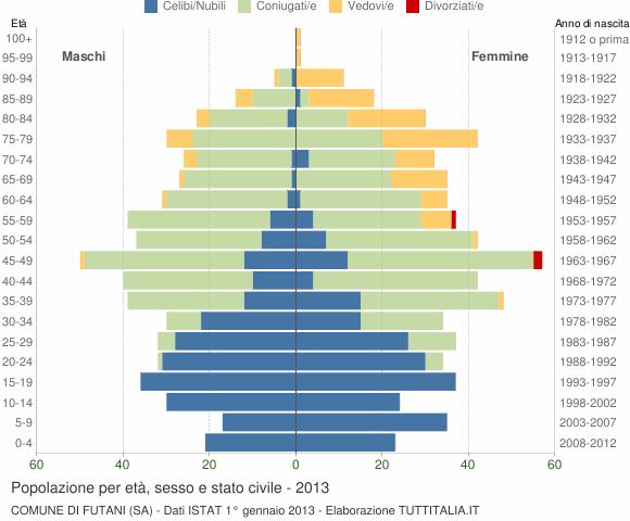 Grafico Popolazione per età, sesso e stato civile Comune di Futani (SA)