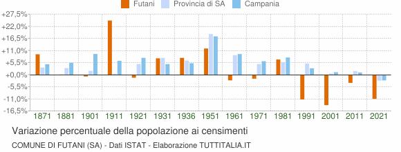 Grafico variazione percentuale della popolazione Comune di Futani (SA)