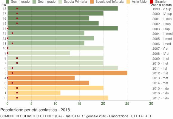 Grafico Popolazione in età scolastica - Ogliastro Cilento 2018