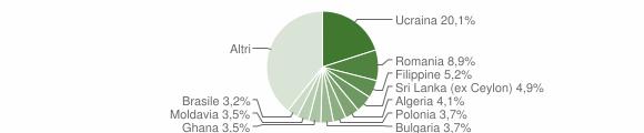 Grafico cittadinanza stranieri - Pozzuoli 2019