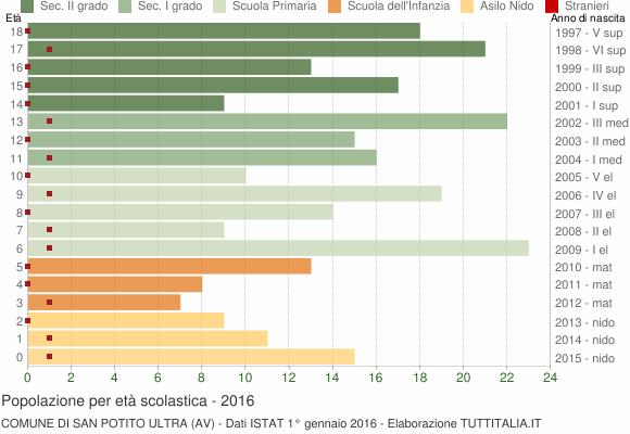 Grafico Popolazione in età scolastica - San Potito Ultra 2016