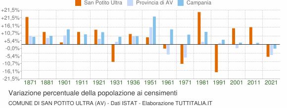 Grafico variazione percentuale della popolazione Comune di San Potito Ultra (AV)