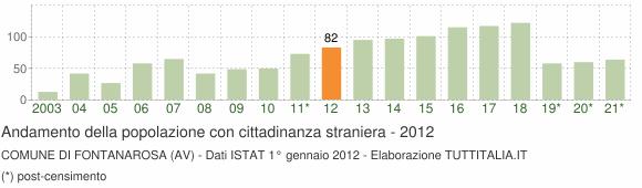 Grafico andamento popolazione stranieri Comune di Fontanarosa (AV)