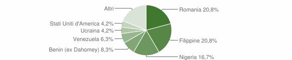 Grafico cittadinanza stranieri - Fontanarosa 2009