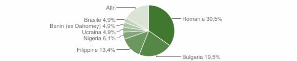 Grafico cittadinanza stranieri - Fontanarosa 2012