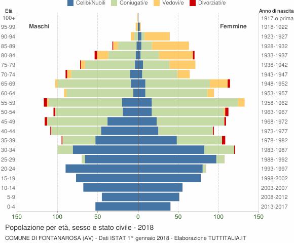 Grafico Popolazione per età, sesso e stato civile Comune di Fontanarosa (AV)
