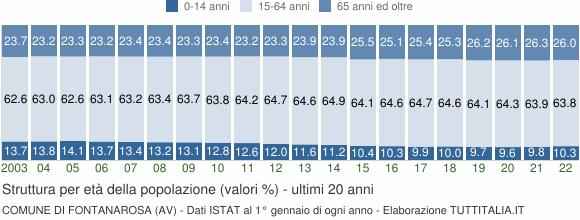 Grafico struttura della popolazione Comune di Fontanarosa (AV)