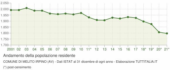 Andamento popolazione Comune di Melito Irpino (AV)