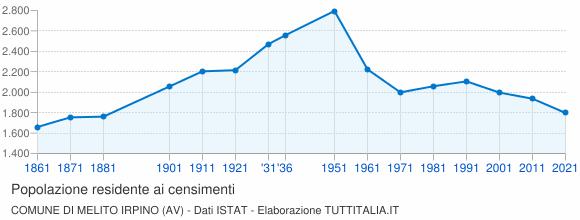 Grafico andamento storico popolazione Comune di Melito Irpino (AV)