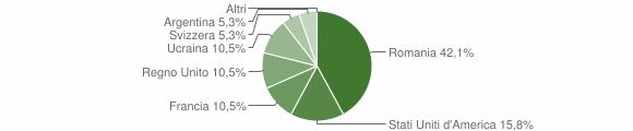 Grafico cittadinanza stranieri - Melito Irpino 2009