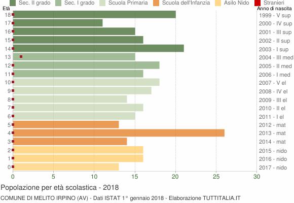 Grafico Popolazione in età scolastica - Melito Irpino 2018