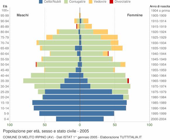 Grafico Popolazione per età, sesso e stato civile Comune di Melito Irpino (AV)